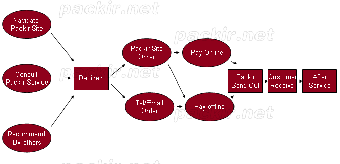 Packir Purchase Procedure
